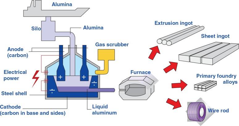 Kemijski element Aluminij