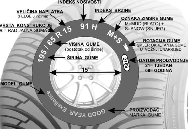 Označavanje automobilske gume