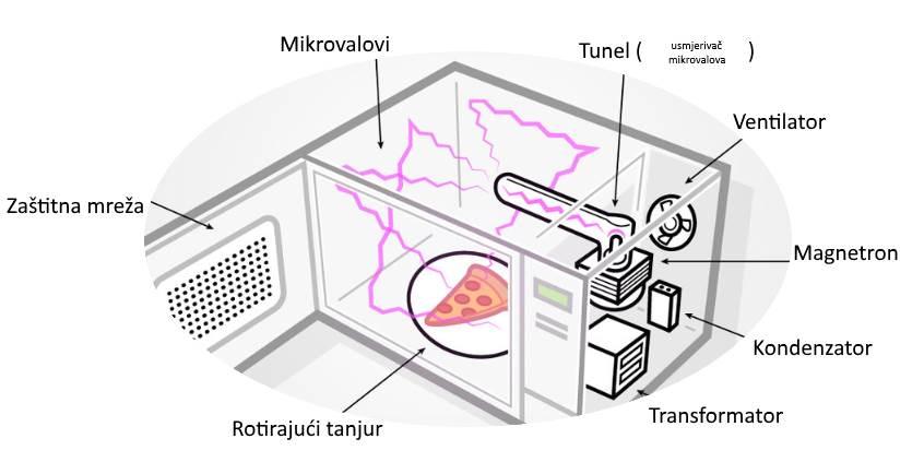 Kako radi mikrovalna pećnica?
