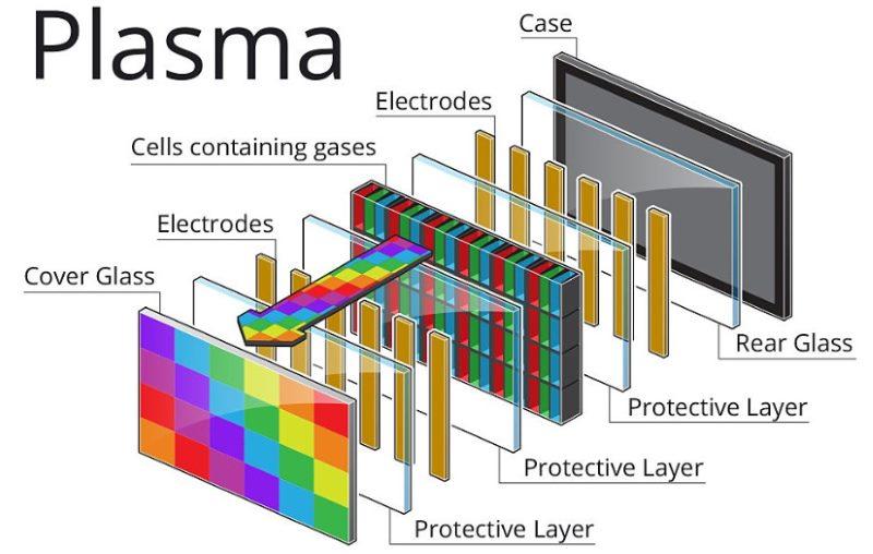 LCD, OLED, LED i Plazma
