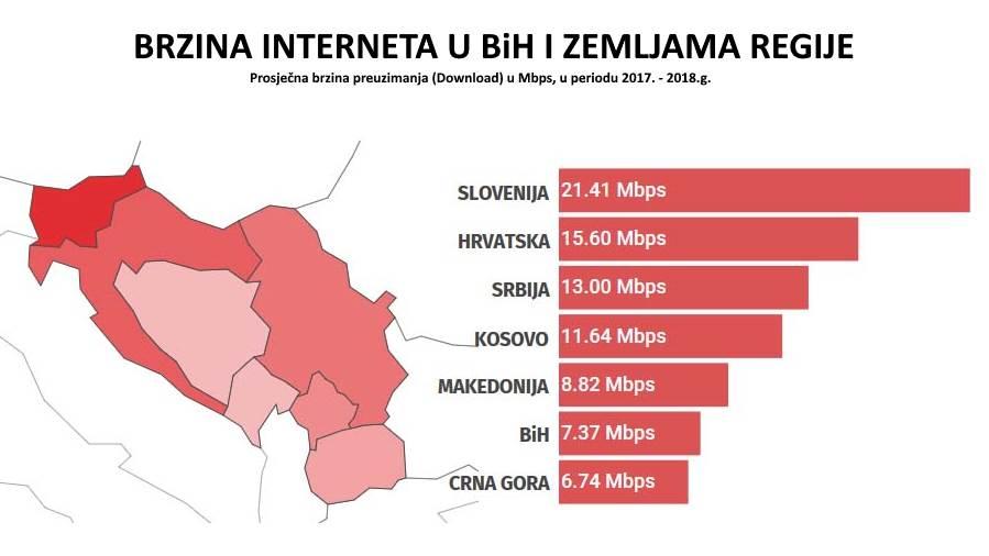 Brzina interneta u BiH, Sloveniji, Hrvatskoj, Srbiji, Kosovu i Crnoj Gori